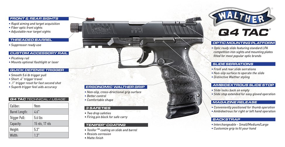 First Look: Walther PPQ Q4 TAC - Omaha Outdoors